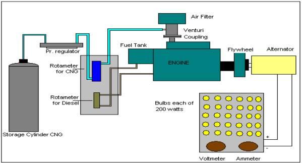 article 1 rh indianjournals com Natural Gas Carburetors Diagrams Natural Gas Energy Diagram